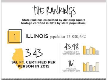 Illinois LEEDs