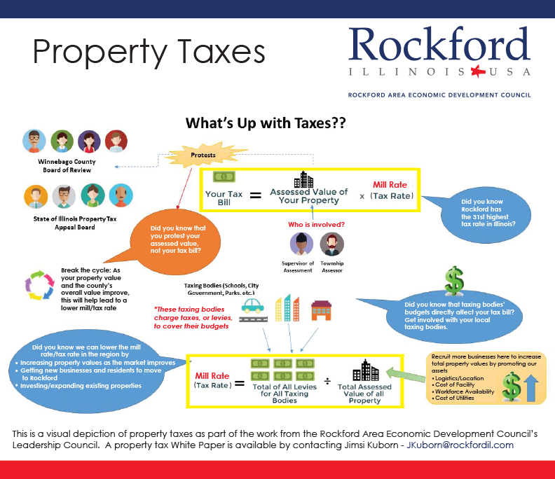 What's Up with Property Taxes?